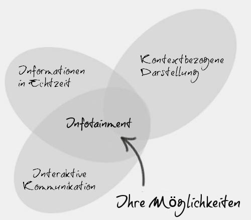 Infotainment, Information, Echtzeit, Kontext,