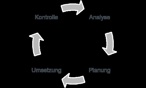 Regelkreis Kundeninformation