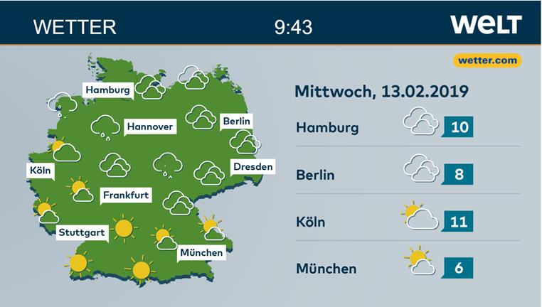Wetter Integration, Welt, wetter.com